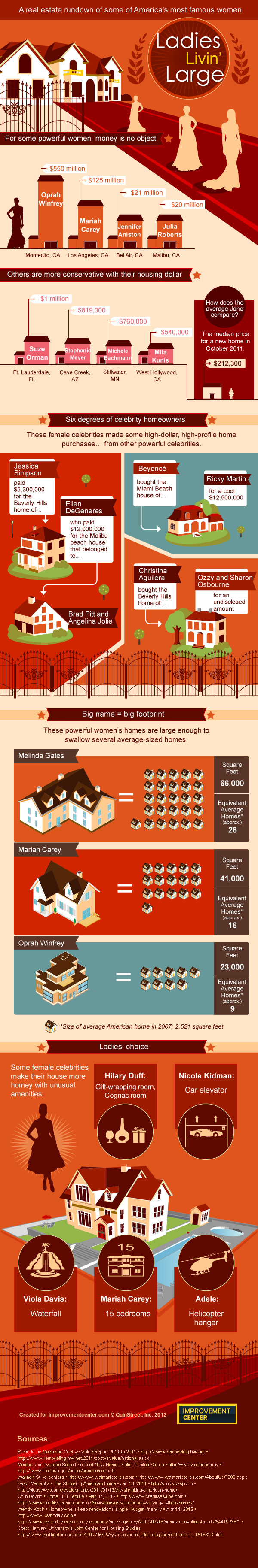 Female celebrities and their homes