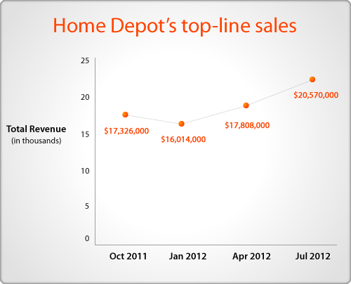 Home Depot Revenue 2012
