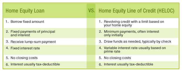 how do i make payments on a home equity loan online
